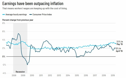 Earnings v Inflation