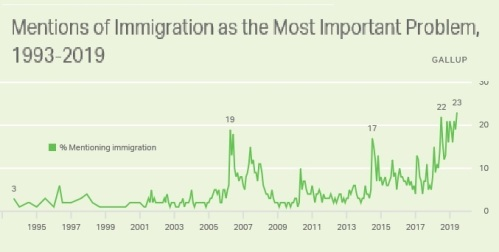 Gallup immigration