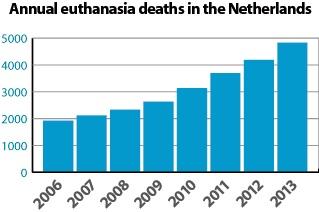 Netherlands euthanasia