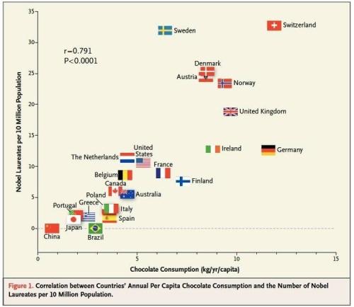 Chocolate and Nobels