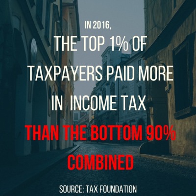 not fair taxes