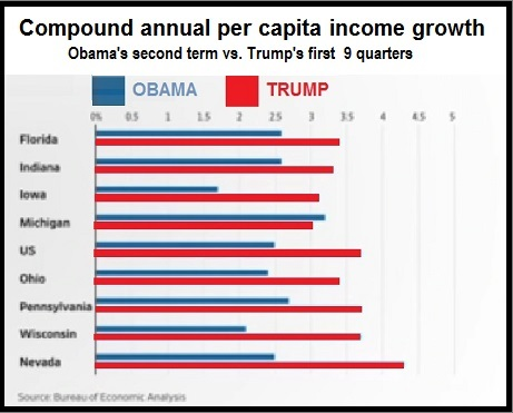 T v O per capita income growth