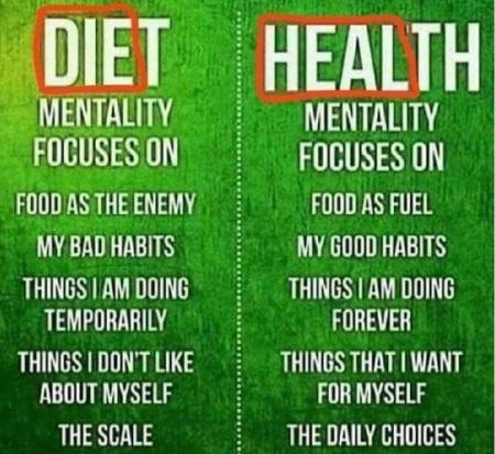 Diet v Health