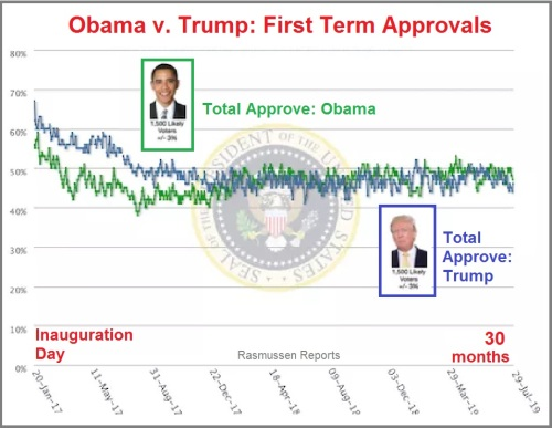 Obama v Trump first term approvals
