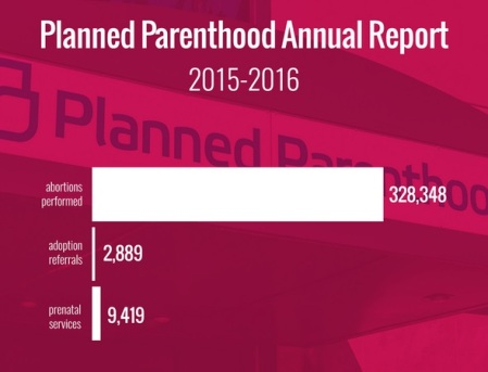 2019_09 17 ABORTION PP 2015-2016 report