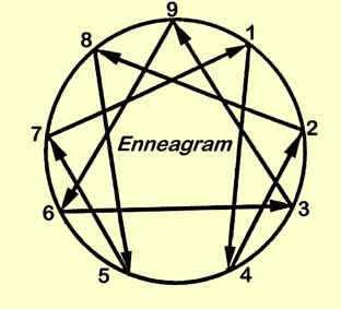 2019_11 08 enneagram