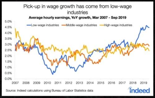 2019_12 26 wage growth