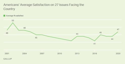 2020 gallup attitudes