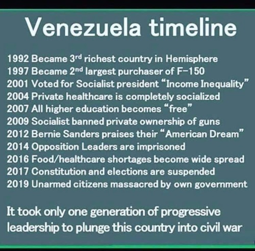 2020 Venezuela timeline