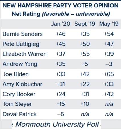 2020 Monmouth poll NH