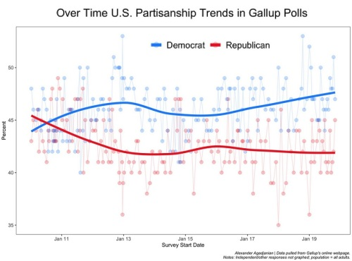 2020_02 13 Partisan trends