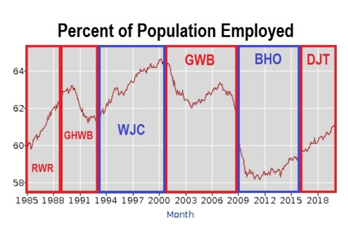 2020_02 18 Percent employed