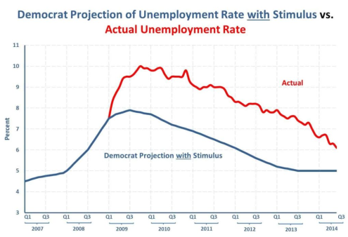 2020_02 18 Unemployment actual