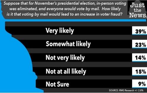 2020_05 26 voter fraud