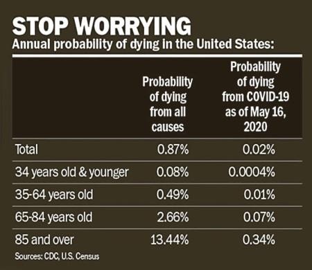 2020_06 03 virus stop worrying