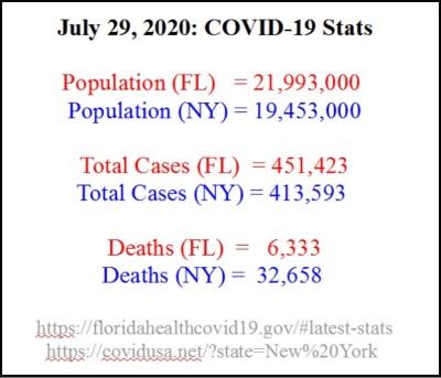 2020_07 29 Covid FL vs NY