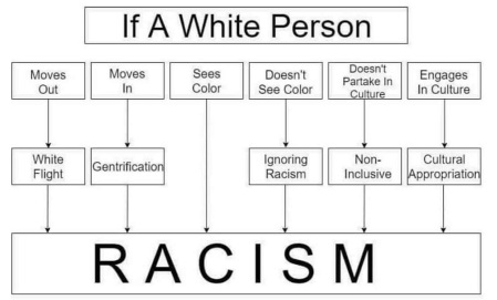 2020_07 30 Racism If a White Person