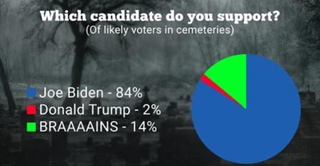 2020_08 06 Biden dead voters