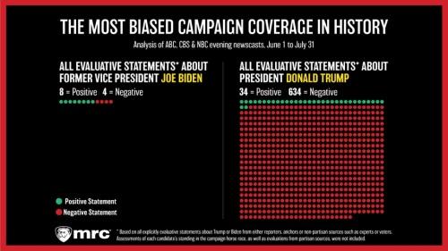 2020_08 19 most biased